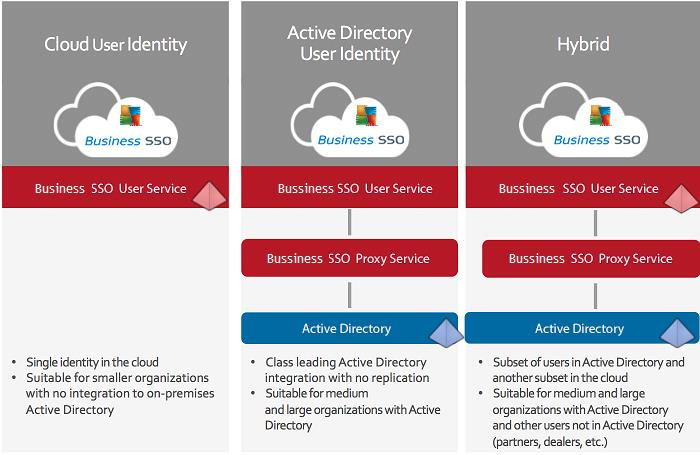 The cloud service also lets you reference existing accounts in Active Directory.
