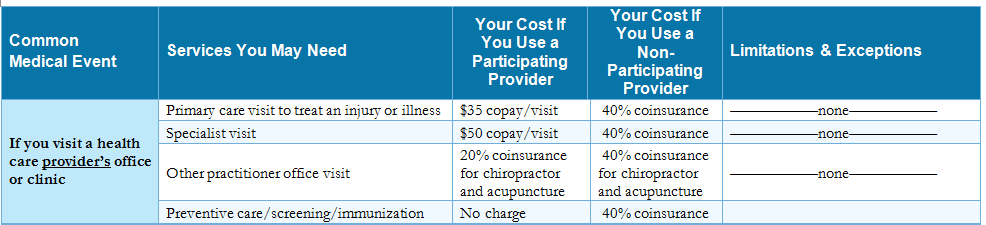 Provider Networks It s important to understand which health care providers such as physicians, pharmacies, and hospitals are in the network of the plan you choose.