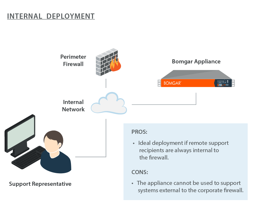 External Deployment: In situations where a DMZ does not exist and is not possible due to technical or business constraints, the Bomgar Appliance may be deployed external to the perimeter firewall.