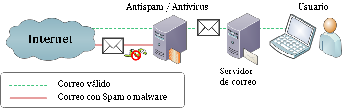 Antivirus and Anti-spam Gateways Intermediate services that filter malicious content from the network's input channels