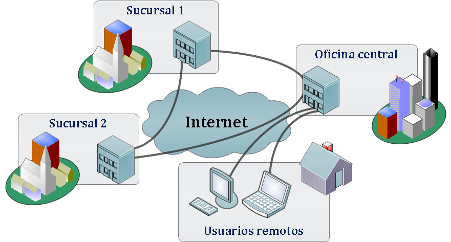 Virtual Private Networks (VPN) Networks that use a public infrastructure (non-secure) to access a private network in a reliable way Usually