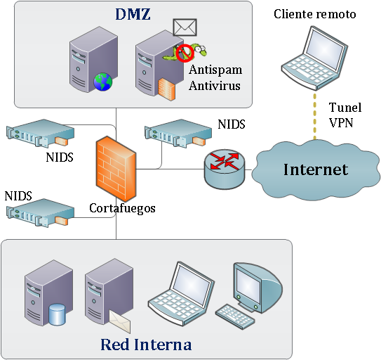 Example of a network architecture with perimeter security Firewall Internal network Remote client VPN Tunnel Firewall installed DMZ and internal network Restrictive policy Anti-spam and