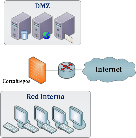 Demilitarized Zone (DMZ) A local network placed between the intranet and an external network (like the Internet) Used for public services like DNS, e-mail, Web and ftp that are exposed to