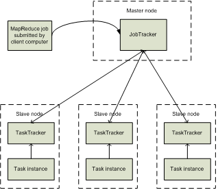 MapReduce Features a) Fine grained Map and Reduce tasks Improved load balancing Faster recovery from failed tasks b) Automatic re-execution on failure In a large cluster, some nodes are always slow