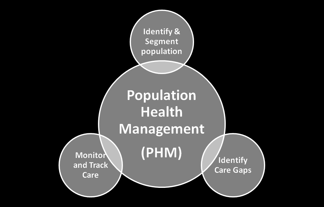 Monitoring and tracking patient health status Identifying gaps in patient care Identification and Segmentation of the Population at Risk Identification of the population at risk is critical for