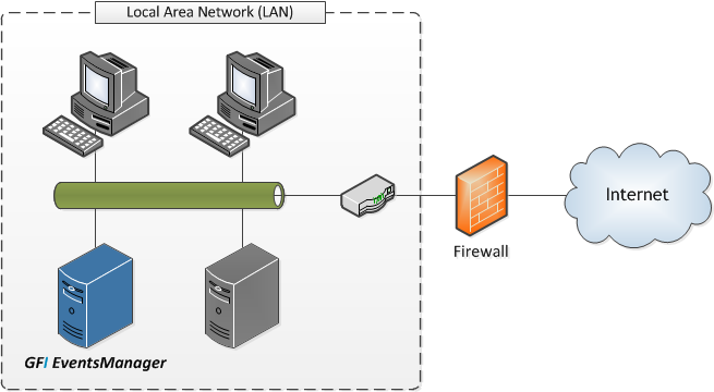 5 Deploying GFI EventsManager on a Single Domain LAN 5.