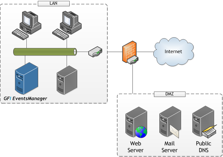 Figure 12 - Scenario1- Deploying GFI EventsManager on the LAN In this scenario, ensure that the firewall between the LAN and the DMZ is configured to allow GFI