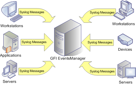 Screenshot 74: Syslog messages must be directed to the computer running GFI EventsManager Important Before you start collecting Syslogs, every Syslog event source (workstations, servers and/or