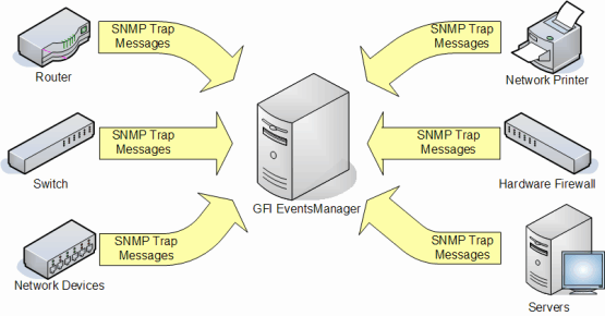 Screenshot 78: SNMP Trap messages must be directed to the computer running GFI EventsManager Note GFI EventsManager natively supports an extensive list of SNMP devices and Management Information