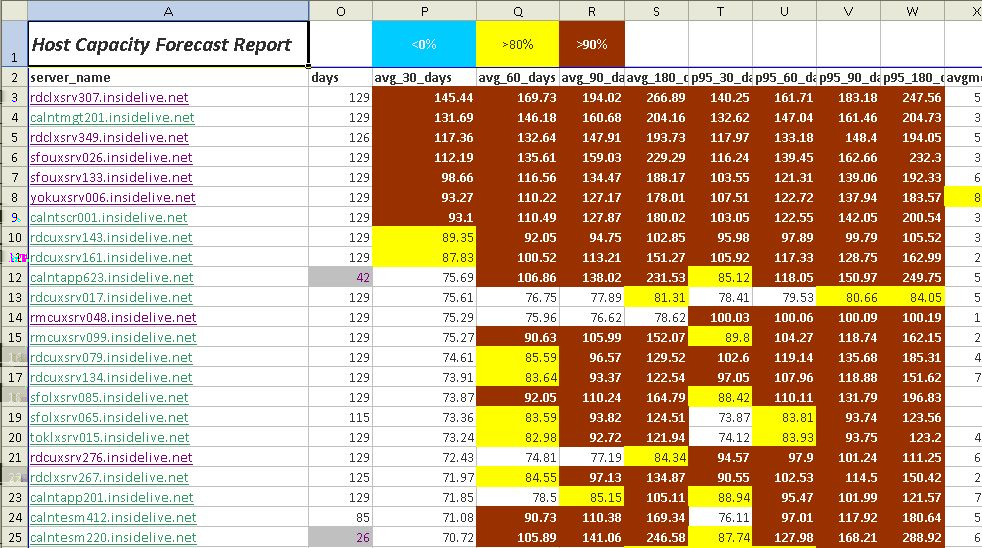 Capacity Planning Simplified View: Put all forecasts into a spreadsheet and sort