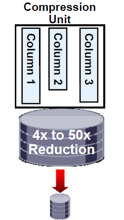 How will Exadata Hybrid Columnar Compression Affect Performance of Each Workload?