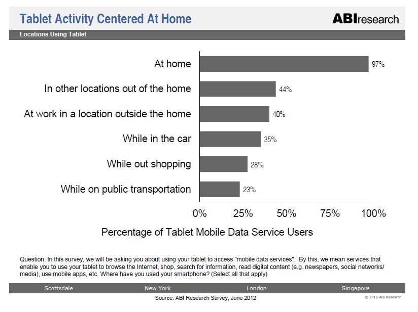 Mobile does not mean remote Nearly all smartphone and tablet users (91% and 97%, respectively) report using their device at home the most widely used location for mobile activity 11 Source:
