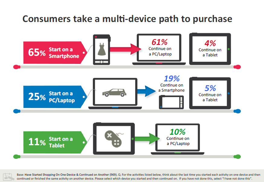 Mobile & Cross-Media Multiple Devices Contribute to Purchases 34 Source: Google, The New