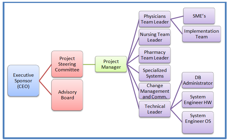 health information management system proposal Delone and mclean have been finding out the success factors of management information system which are  the health information system implementation.