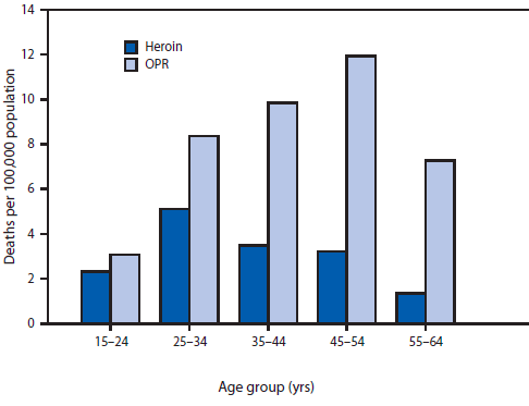 Death rates from overdoses of heroin or prescription opioid pain relievers (OPRs), by age group