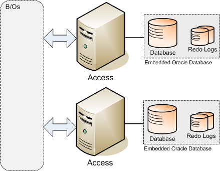 Version 2.0 May 2010 Note The methods used by the Oracle database to maintain recovery data are different from the methods used to maintain the database files.