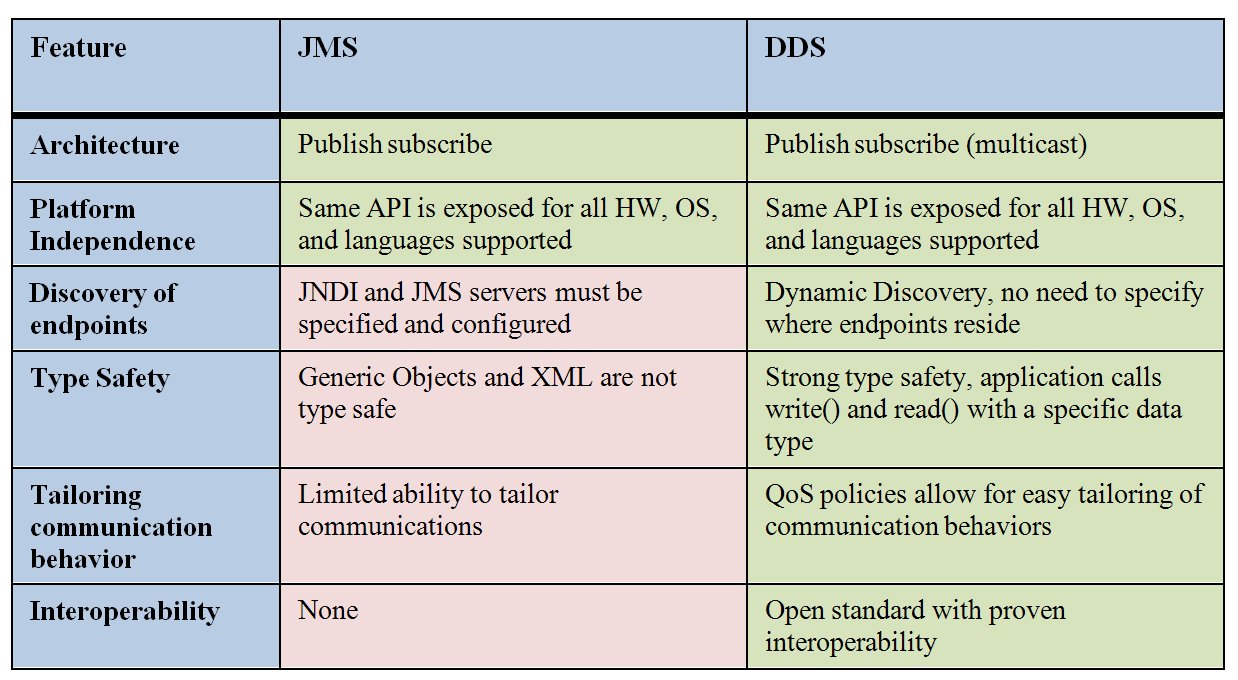 10 DDS The above vs. JMS table summarizes the similarities and differences between DDS and JMS. The Java Messaging Service (JMS) and DDS are both publish-subscribe middleware technologies.
