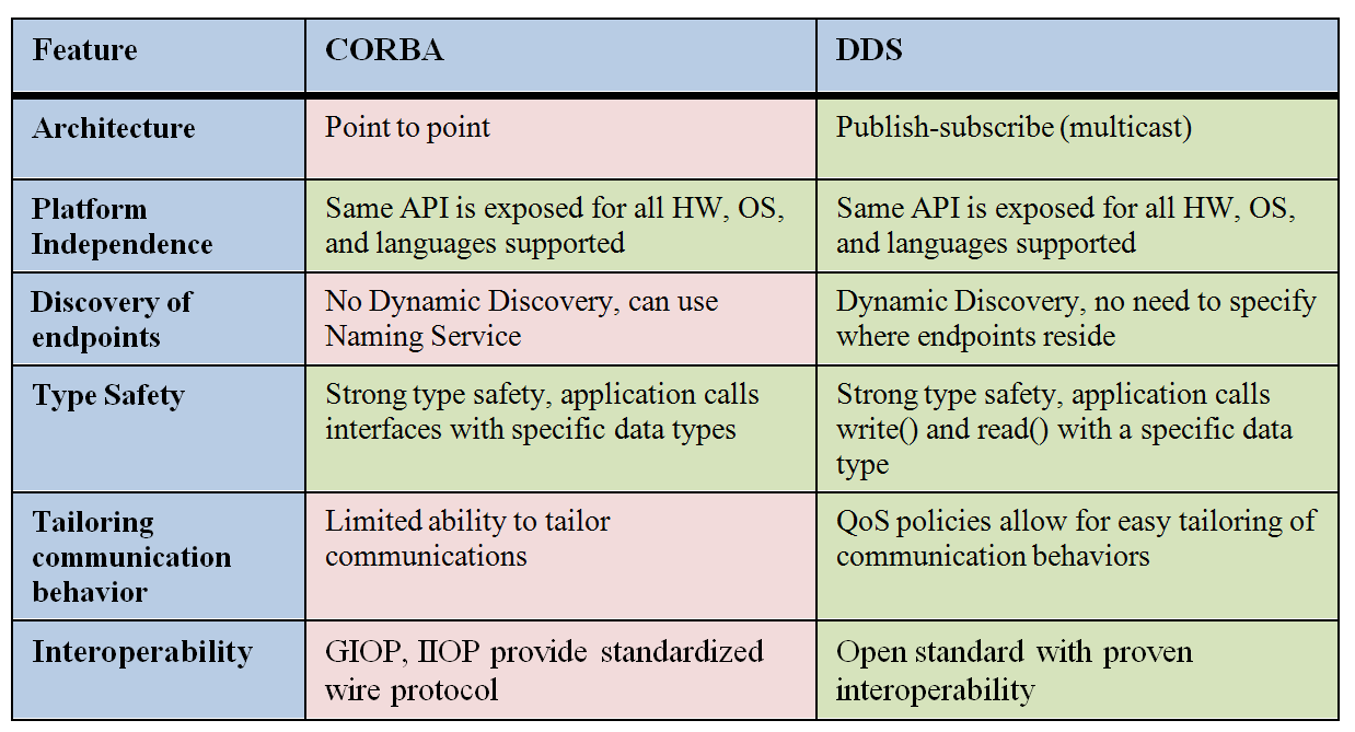 9 The above table summarizes the similarities and differences between DDS and CORBA DDS vs. CORBA The CORBA and DDS technologies share the same roots as an open standard managed by the OMG.