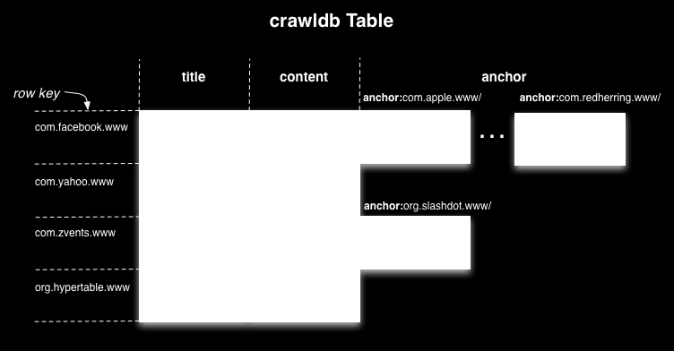 To illustrate how data is represented in Hypertable, consider an example taken from a web crawler that stores information for each page that it crawls.