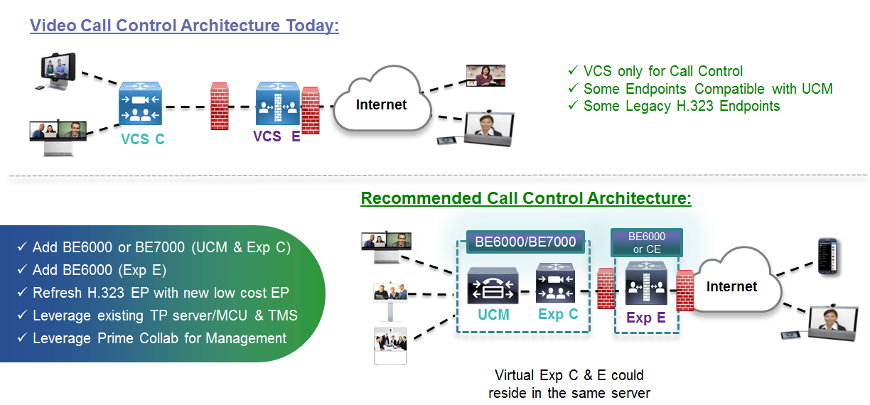 Migration - Scenarios Scenario 1b - VCS Only: UCM Compatible endpoints / VCS upgraded
