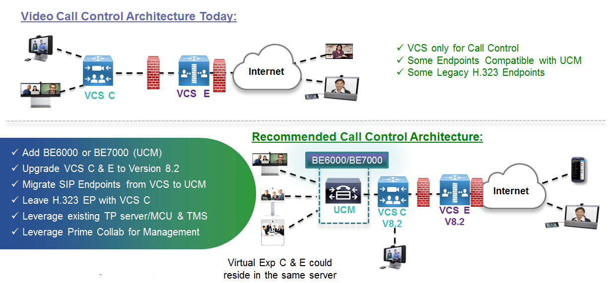 Migration - Scenarios Scenario 2b - VCS Only: Mixed endpoints upgraded to Cisco / VCS