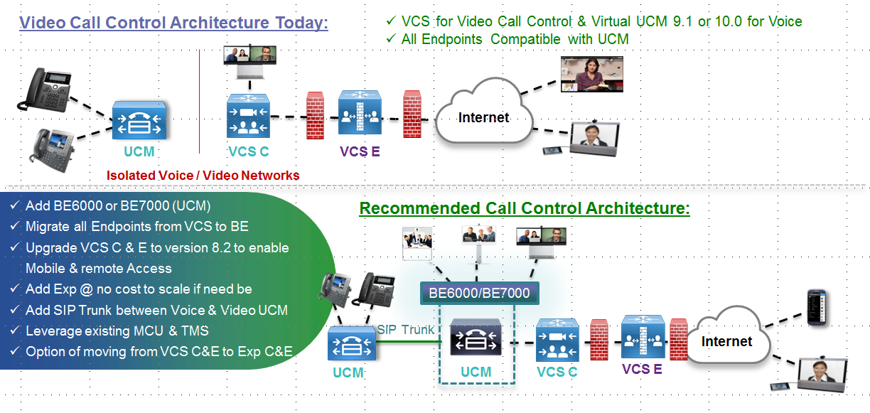 Migration - Scenarios Scenario 4 - VCS with UCM: Compatible endpoints to converged UCM / VCS