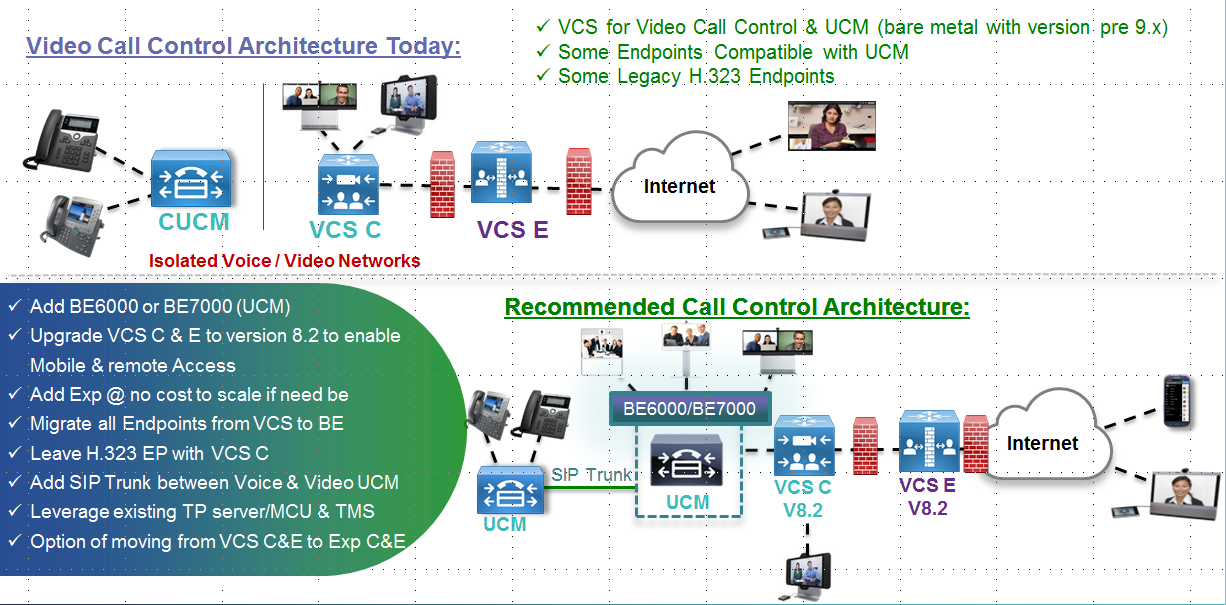 Migration - Scenarios Scenario 6 - VCS with UCM: Mixed endpoints to converged UCM / VCS