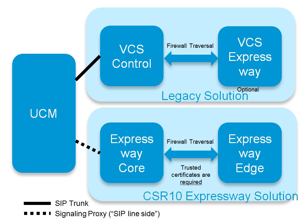 The Roles of Unified CM and VCS The Roles of Unified CM and VCS It is important to understand after the migration the roles that the two components will adopt: The role of Unified CM (UCM) Unified CM
