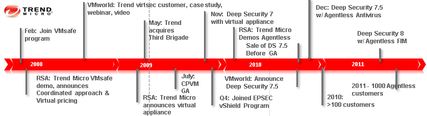 Virtualization by providing security solutions architected to fully exploit