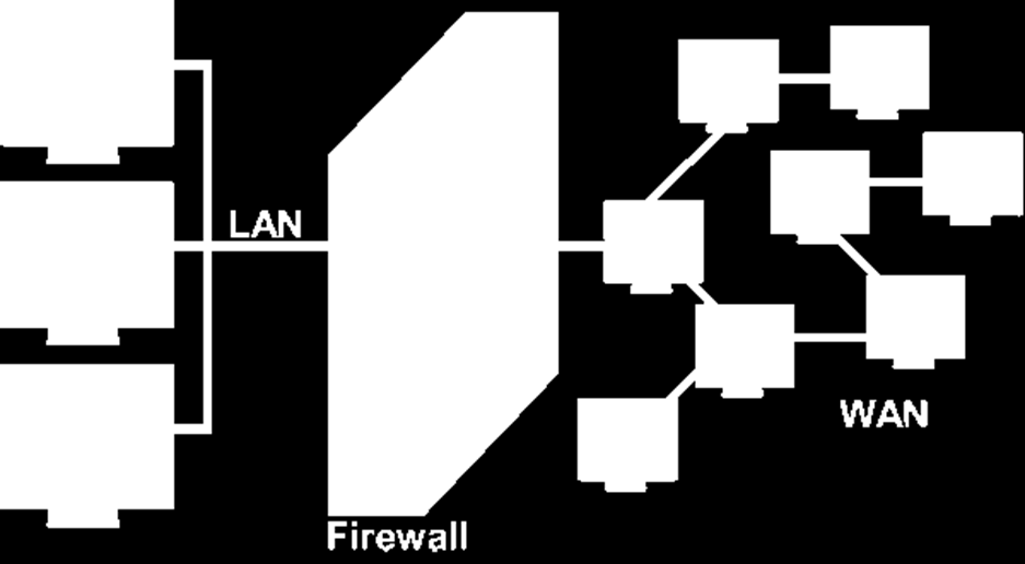 What is a Firewall Specialized devices Hardware and Software combinations Built using