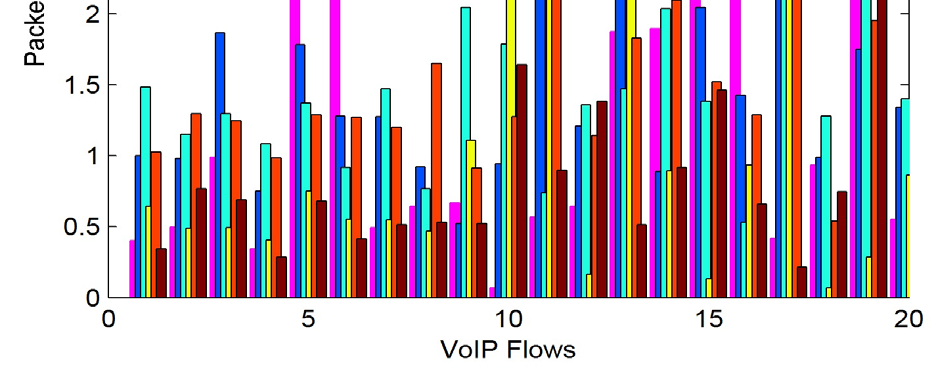 Scenario 1: In the first case, we measure the performance of VoIP codecs against the various performance matrices by considering the variable sizes of the RTP jitter.