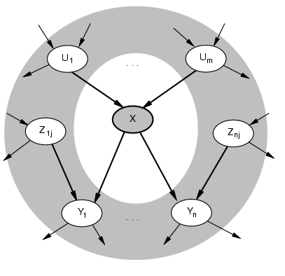 Given Markov Blanket, X is Independent of All Other Nodes