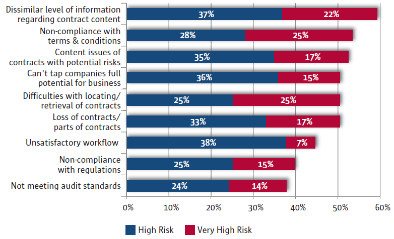Most of the enterprises consider contract content