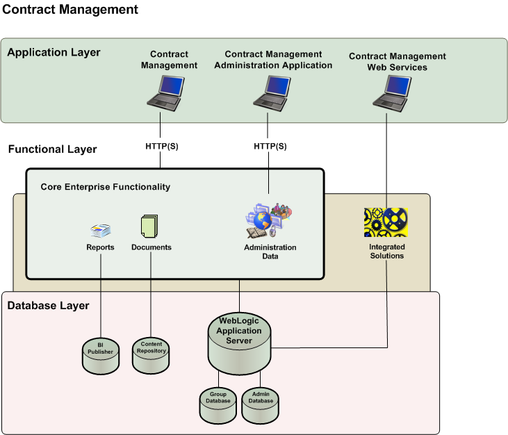 Contract Management System Architecture Data Sheet Working with Contract Management Depending on your organization's specific deployment, Contract Management generally consists of the applications,