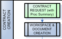 For all contracts to be stored, tracked, and accessed in Ariba you must create a Contract Workspace. 1. Start at the Ariba Home Dashboard. 2.