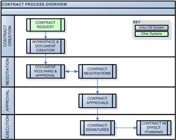 Contract Management Process ARIBA