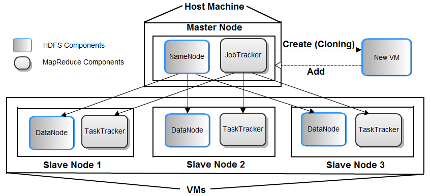 2.1 Architecture To analyze the performance of Hadoop clusters with virtualization, clusters were designed with virtual nodes.