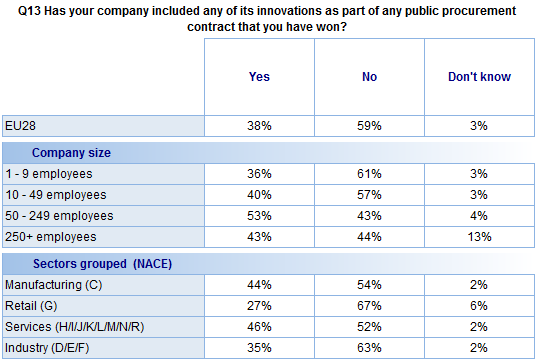 FLASH EUROBAROMETER Results of the analysis of company characteristics show that: Companies with 50-249 employees are the most likely to have included innovations in a winning public procurement