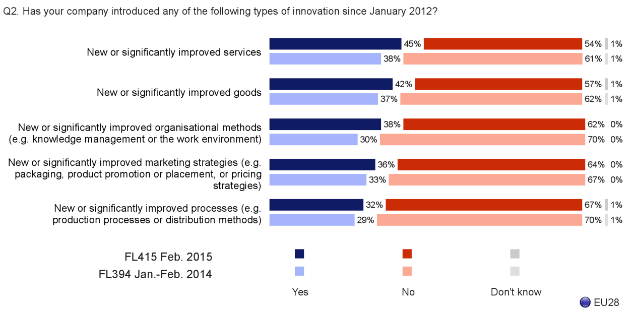 FLASH EUROBAROMETER - The proportion of companies introducing innovations has increased across a range of areas - More than four out of ten companies have introduced new or significantly improved