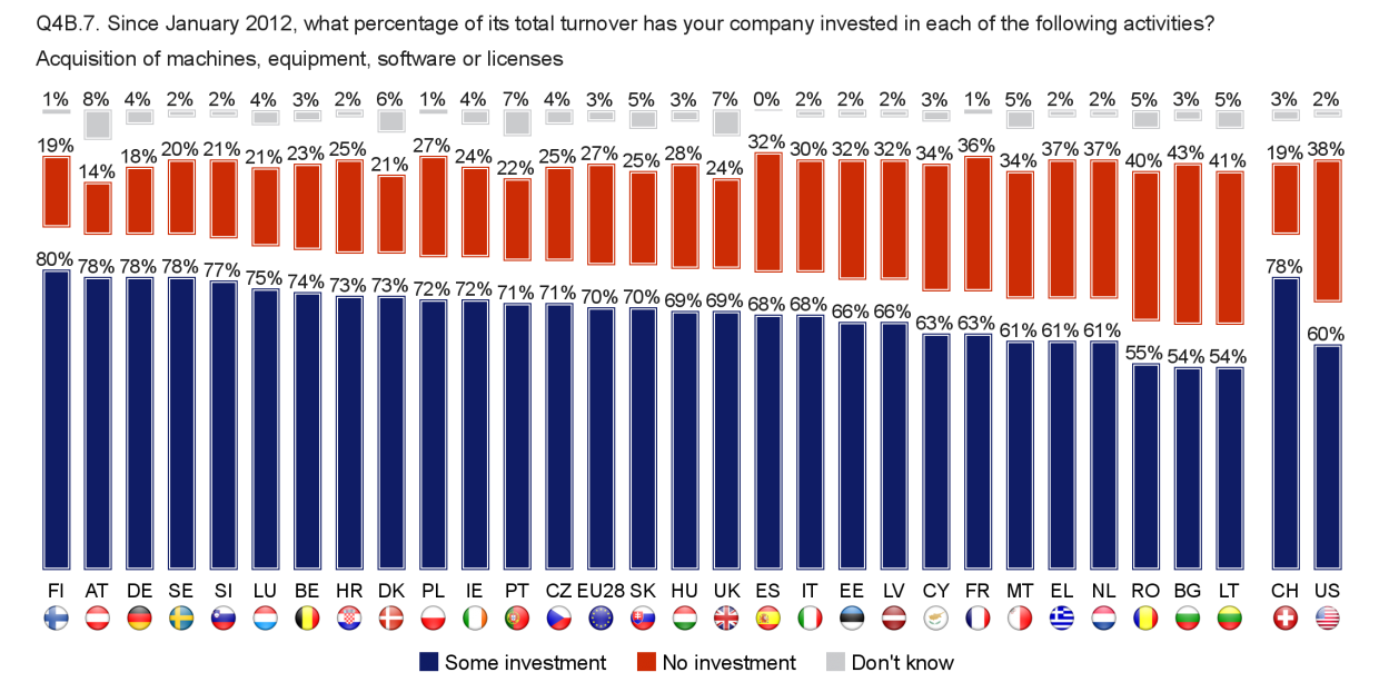 FLASH EUROBAROMETER Country analysis Companies in Switzerland are more likely than their EU and US counterparts to have invested in almost all of these areas with the exceptions of R&D and software