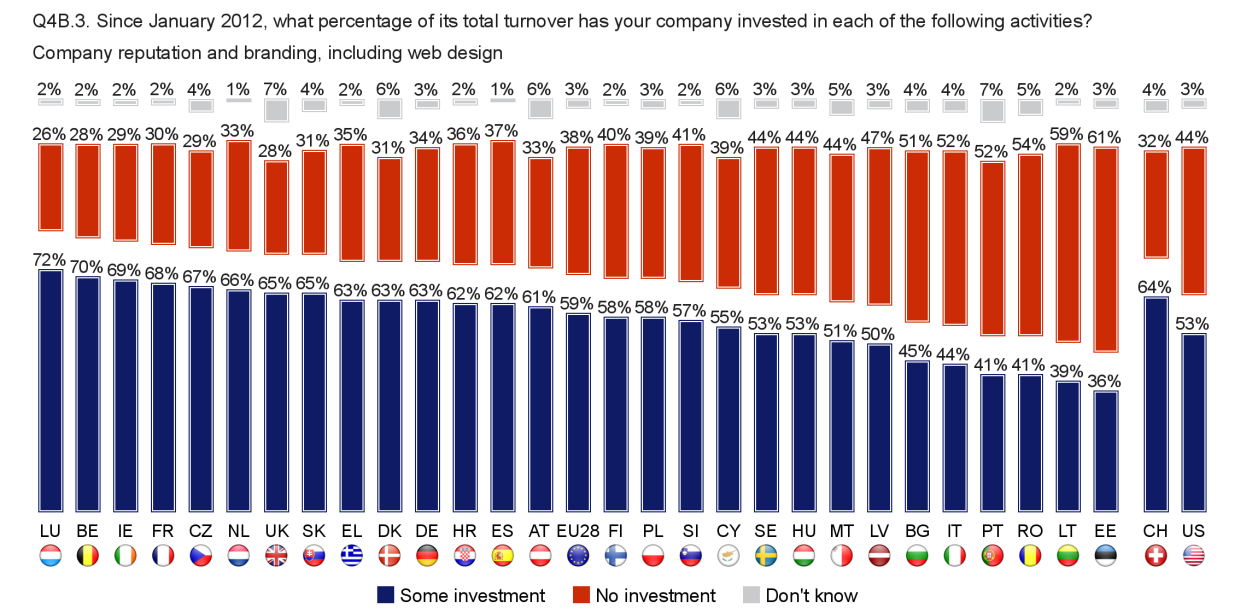 FLASH EUROBAROMETER In all but three Member States, a majority of companies invested in training, with those in Croatia, Spain (both 73%), Germany and Luxembourg (both 70%) the most likely to do so.