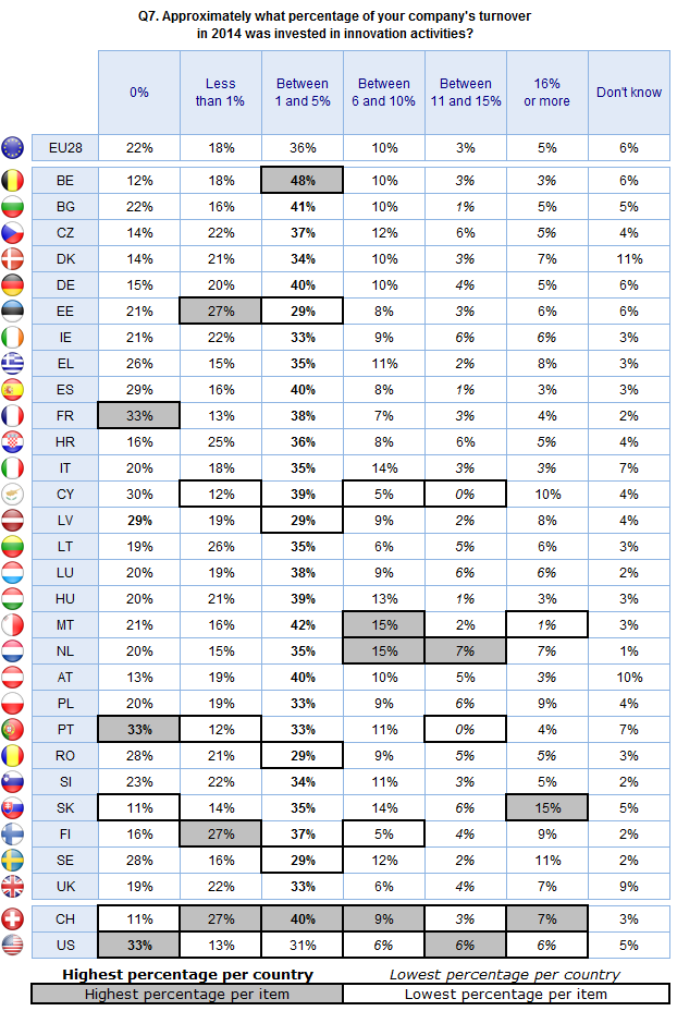 FLASH EUROBAROMETER Base: Those companies that have introduced at