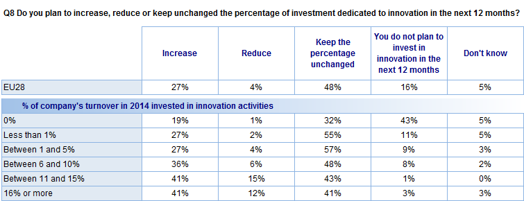 FLASH EUROBAROMETER In addition: The more of their turnover a company invested in innovation in 2014, the more likely they are to say they will increase investment in innovation in the next 12