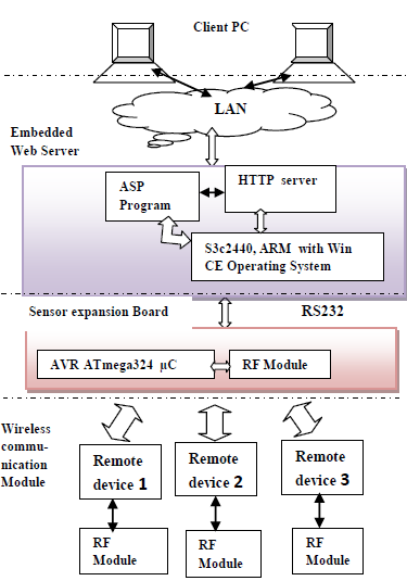 Development of an Embedded Web Server System for Controlling