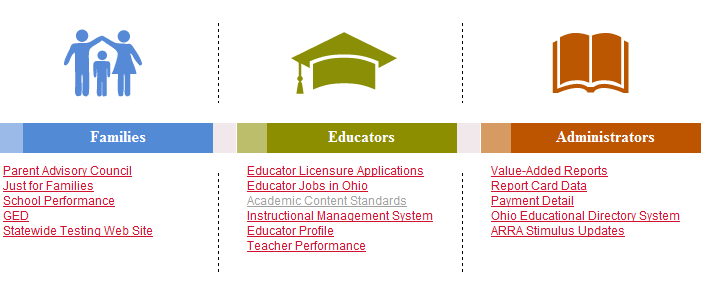 Standards and Model Curricula Resources From the ODE homepage at education.ohio.