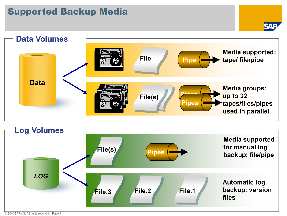 One or more media can be used for data backups. If multiple media are to be used, these must be organized as a group of parallel backup media ( template group ).