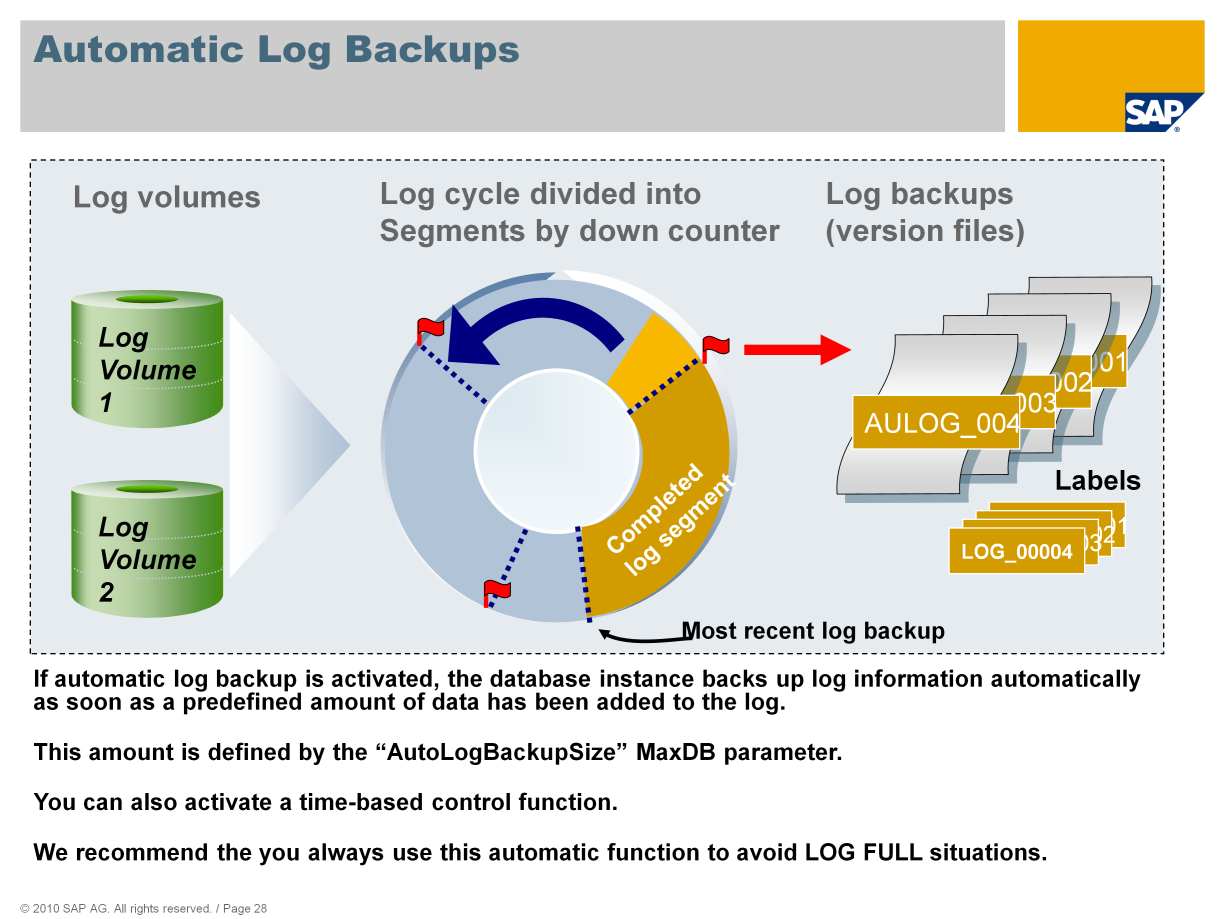 Activate automatic log backup to protect the database against LOG FULL situations.