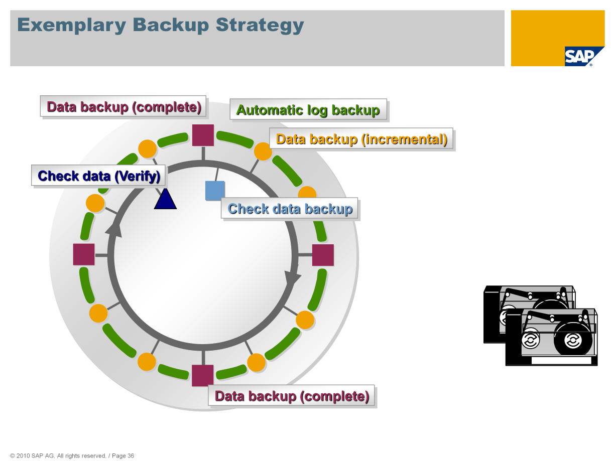 To ensure data security, it is necessary to perform data and log backups at appropriate intervals.