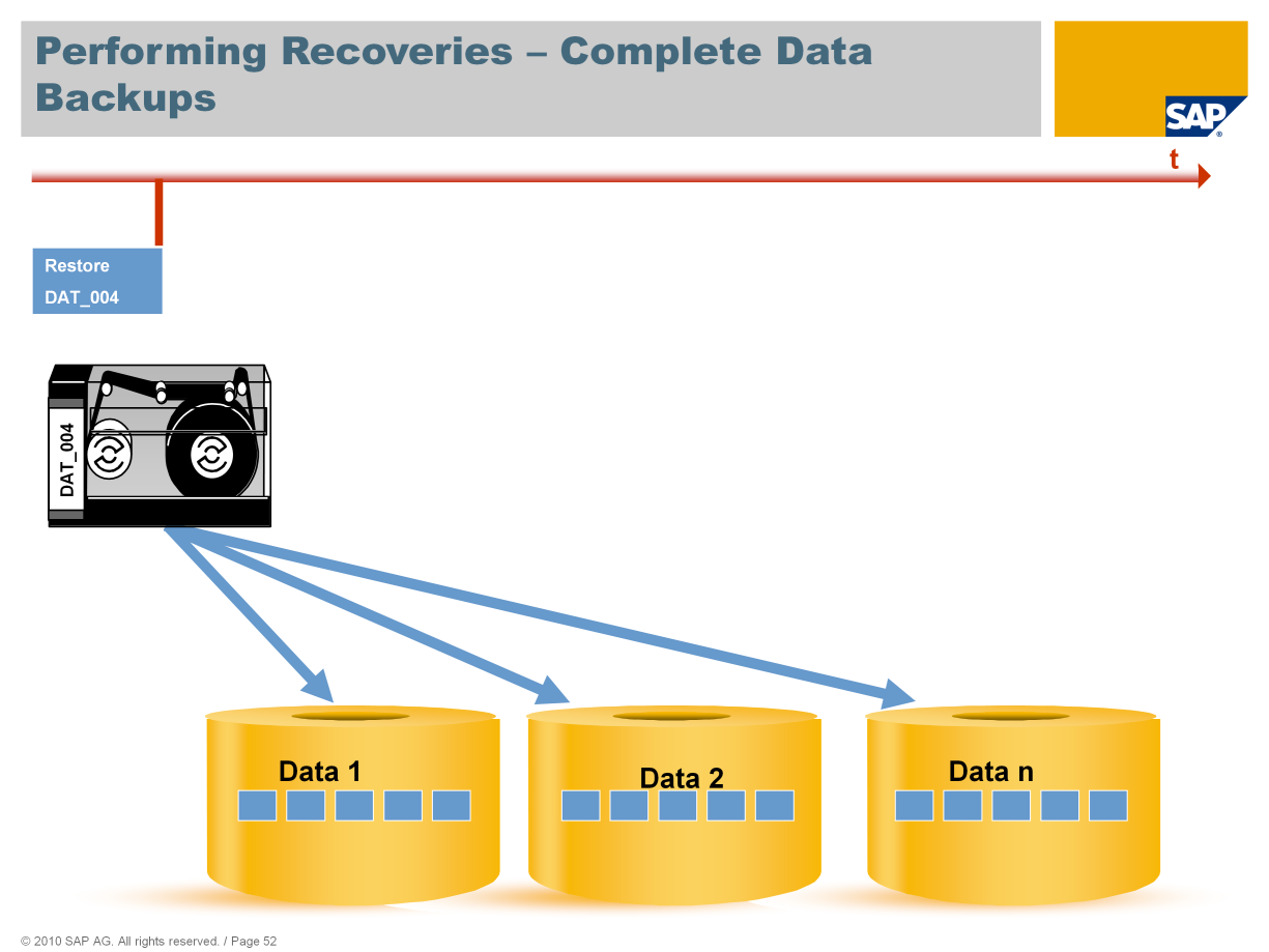 This figure shows a summary of the database processes carried out when the different backups (data and log) are recovered.