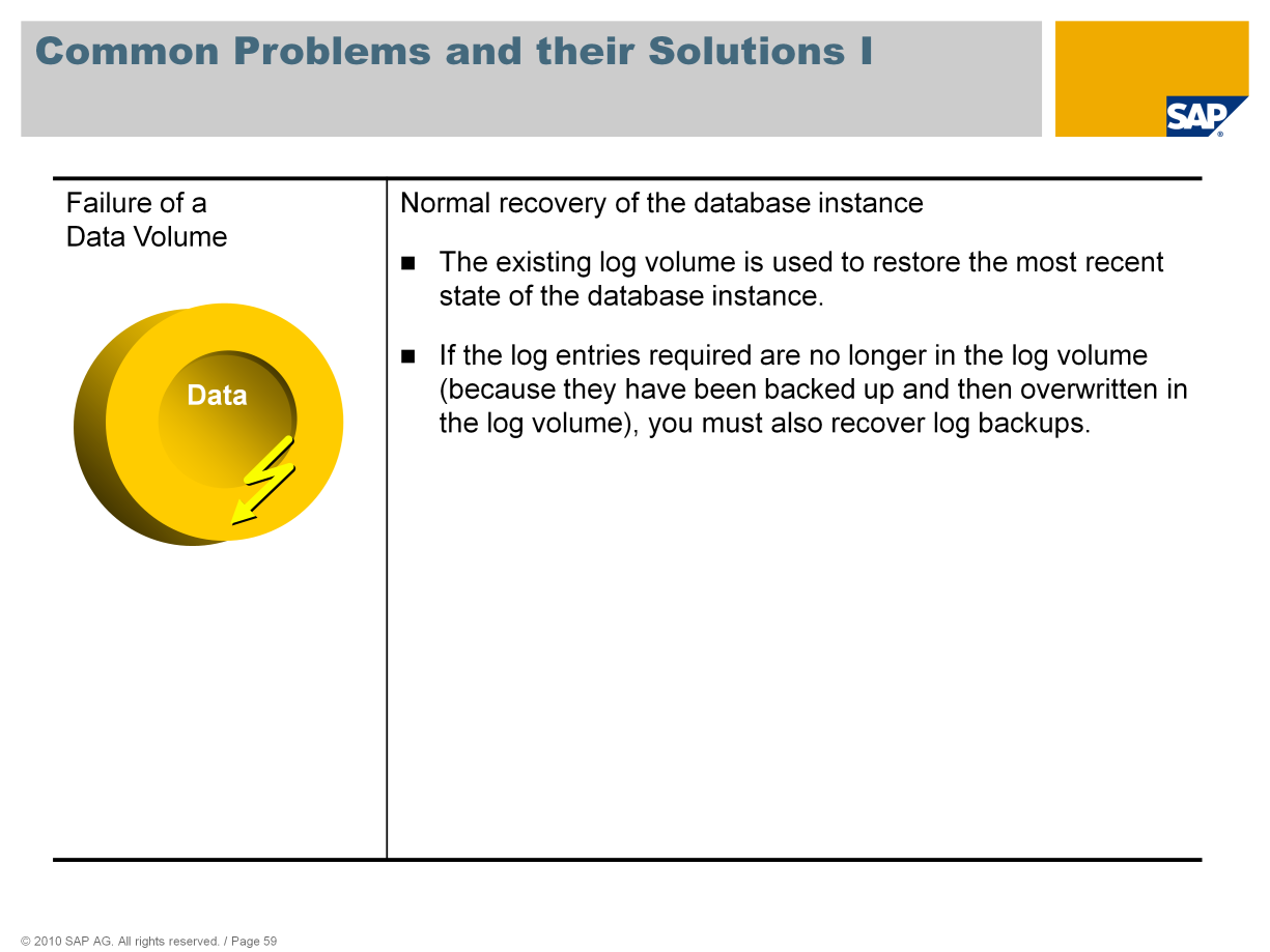 This slide shows the typical action to be undertaken when a data volume fails, for example when the hardware on which it is located, can no longer be accessed.